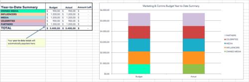 modello budget di marketing