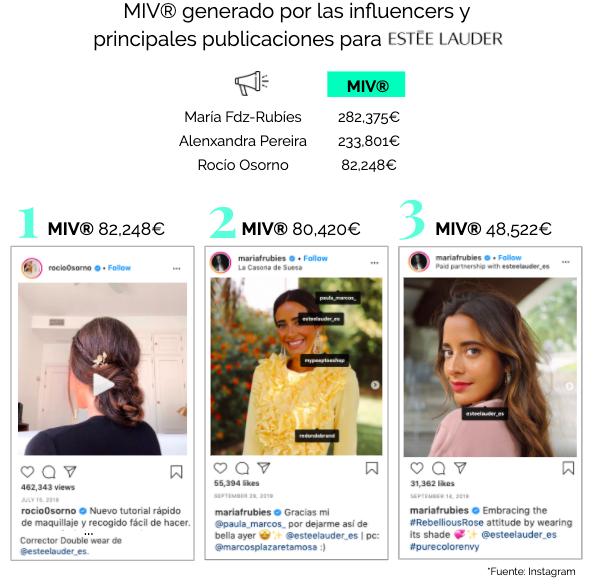 top influencers españolas marcas belleza